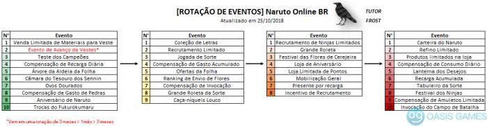 rotação de eventos naruto online br