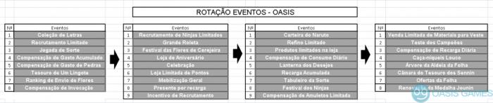 Rotacao_dos_eventos
