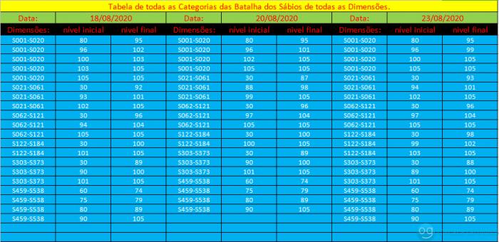 tabela das categorias do dia 18 á 23 de Agosto
