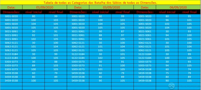 tabela das categorias do dia 01 á 06 de Setembro