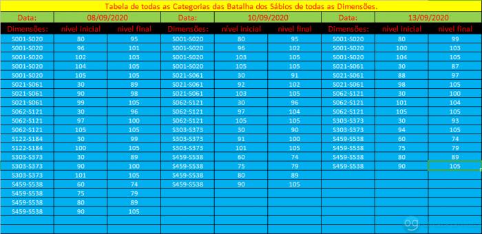 tabela das categorias do dia 08 á 13 de Setembro